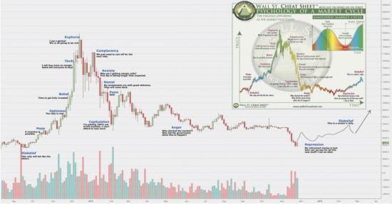 wall-street-cheat-sheet-psychology-of-a-market-cycle.png