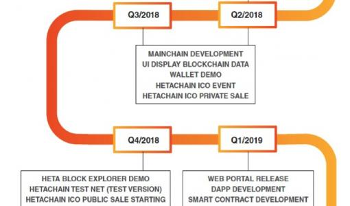 RELAM INVESTMENT LAUNCHES HETACHAIN ICO BASED ON 3rd GENERATION BLOCKCHAIN TECHNOLOGY