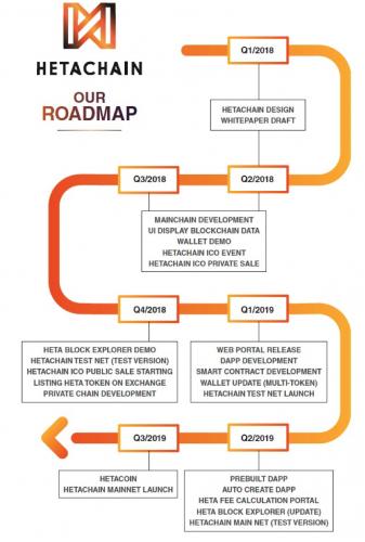 hetachain-roadmap.png