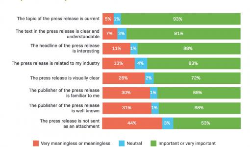 SURVEY: International study shows that press releases have become more relevant in journalists' work