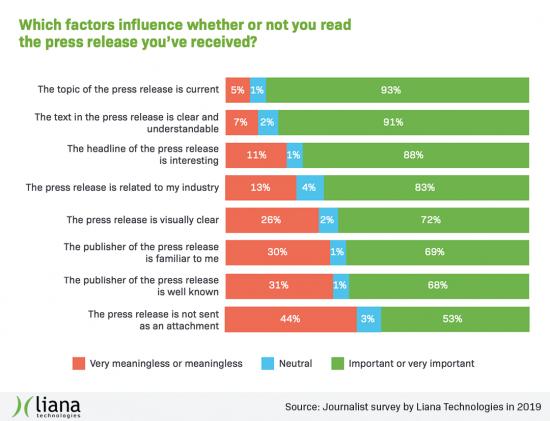 journalist_survey_2019_lianatech_factors_that_influence.png
