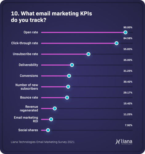 email-marketing-kpis-stats.png