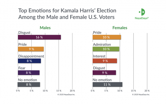 nayadaya_harris_males_females_top_emotions.png