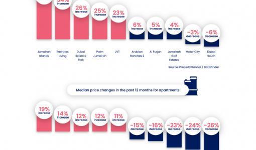 Positive economic & employment sentiment in Dubai boosts property sales in H1 2021