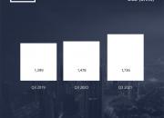 CRC released Dubai Commercial Real Estate Market Report Q3 2021