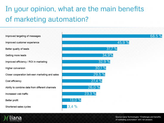 challenges_and_benefits_of_marketing_automation_results4.png