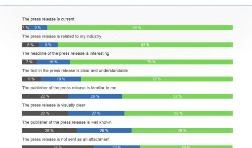 SURVEY: Being active is not enough to get media coverage - journalists expect high quality content and omnichannel distribution