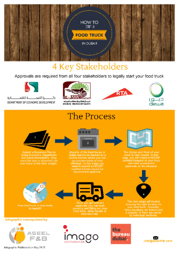 food-truck-in-dubai-infographic_high-res.pdf